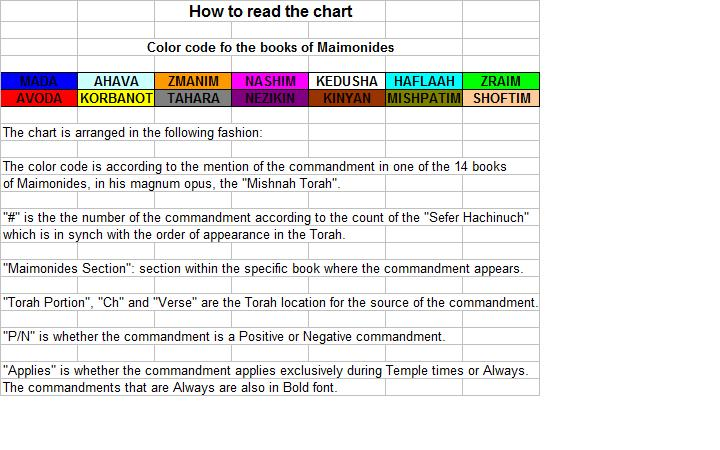 chartinstructions