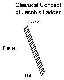 Simple Jacob's Ladder